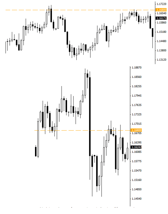 Head and Shoulders Patterns in Forex