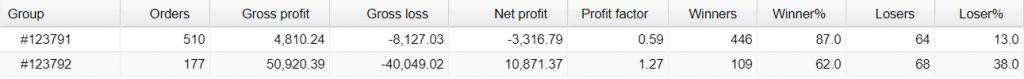 Aeron Scalper plus Grid Trading Results