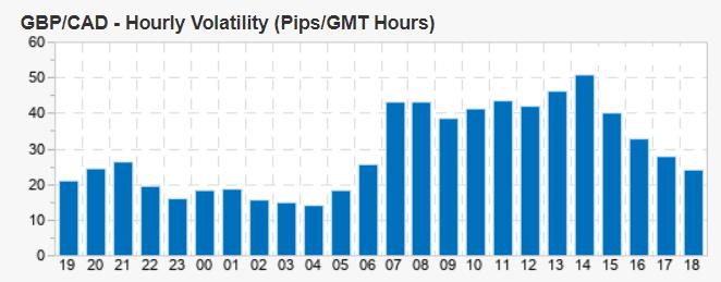 GBP/CAD volatility