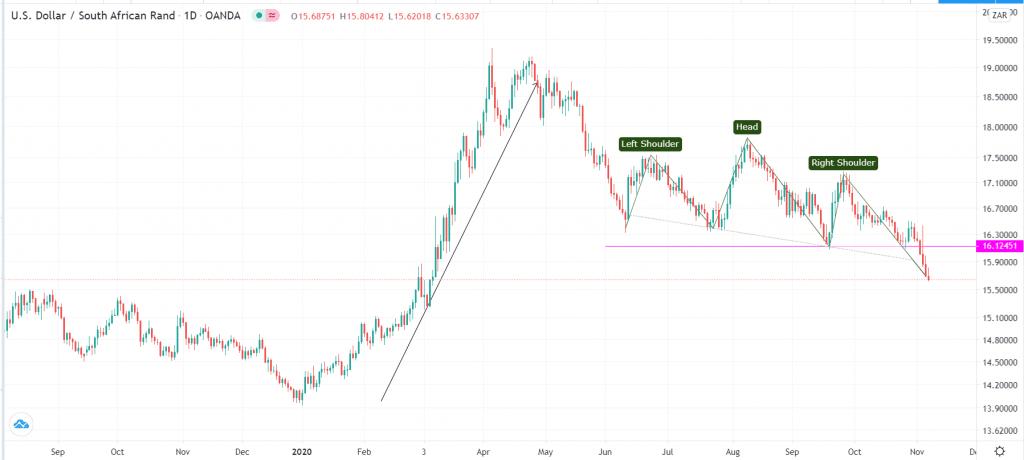 Trading opportunities on USD/ZAR