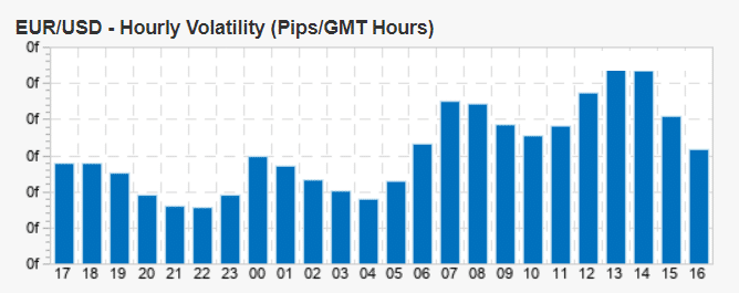 EUR/USD hourly volatility