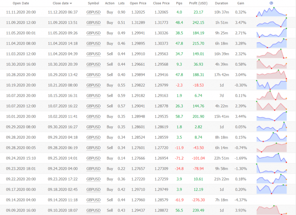 Bounce Trader trading results