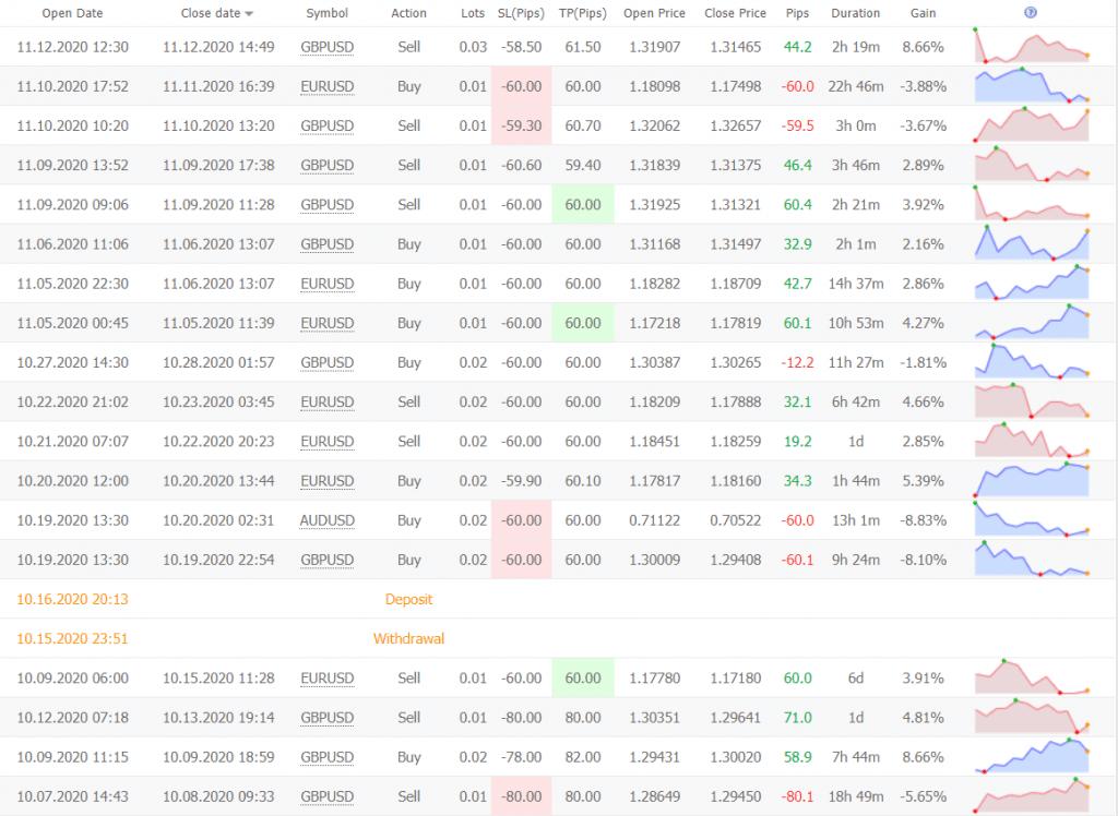 Gen X trading results