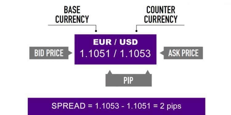 The Forex Spread Explained