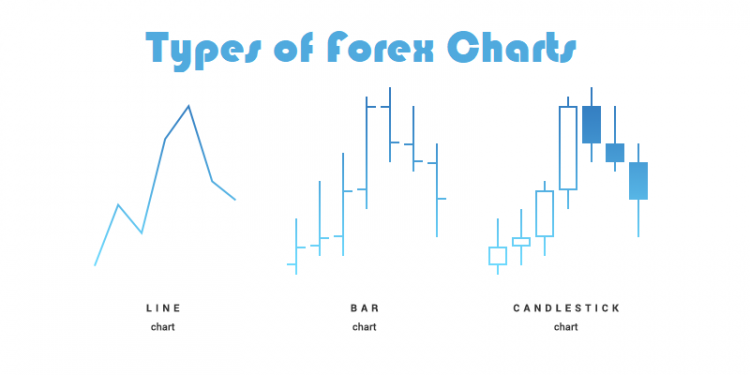 How to Read Different Types of Forex Charts?