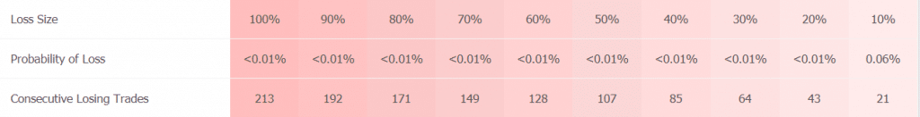 Yeti Forex Robot Trading Results
