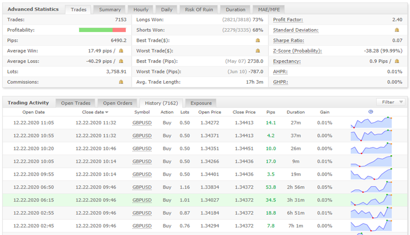 Elite Forex Scalper trading results