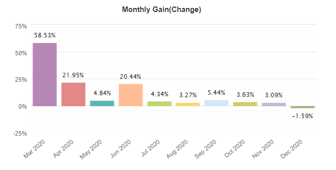 FX Blaster Pro monthly gain