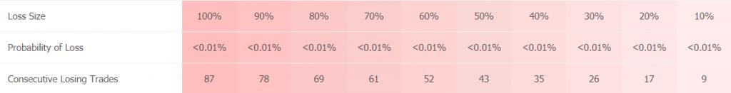 Progressive EA trading results