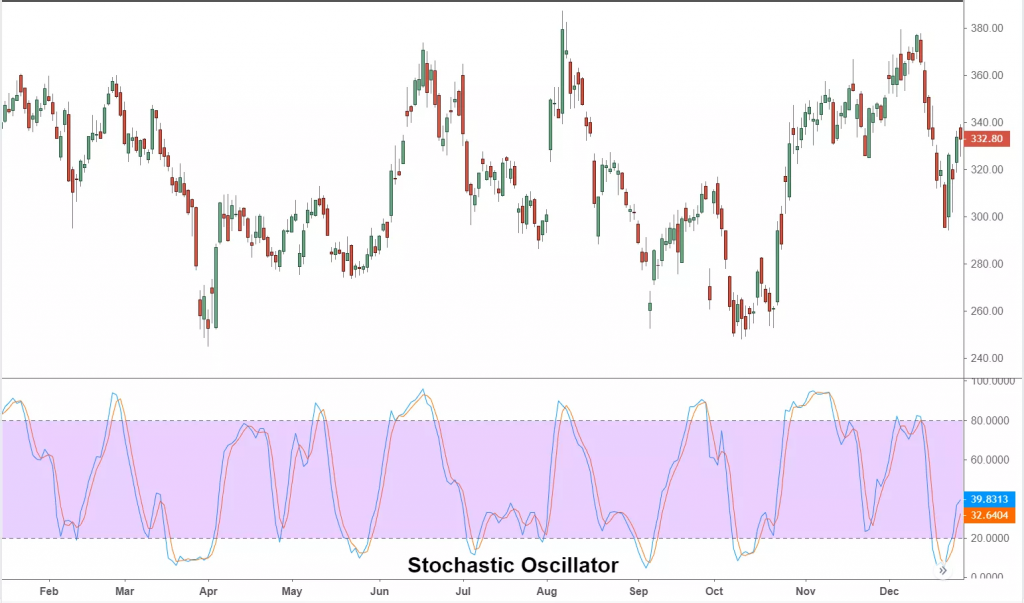 Stochastic Oscillator chart