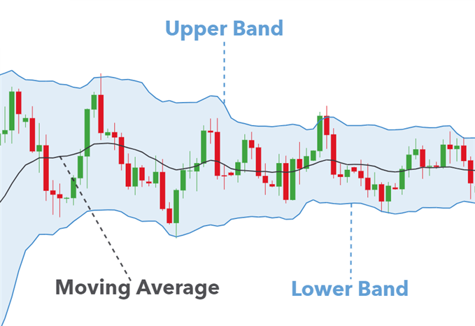 A typical bollinger band sequence