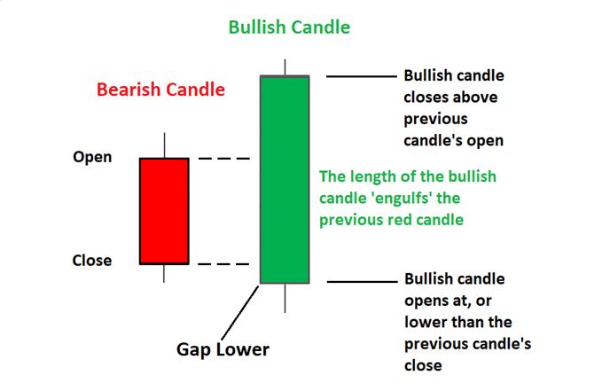 engulfing candle pattern