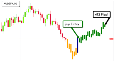 Unverified Trading Results of EFC Indicator