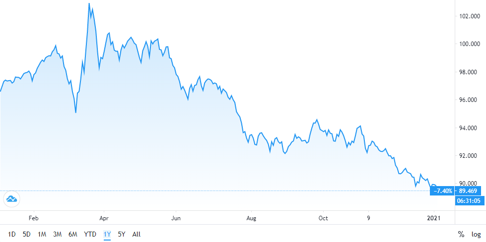 US Dollar Index (DXY) 1 Year Performance