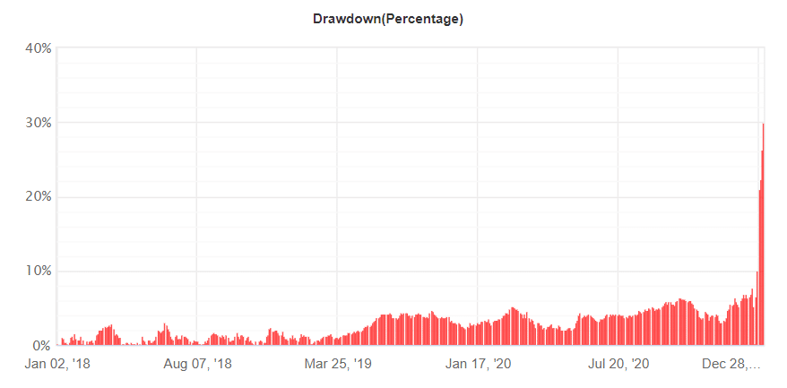 London Breakout drawdown