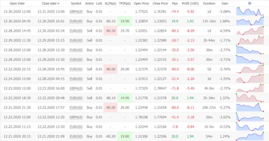 London Breakout trading results