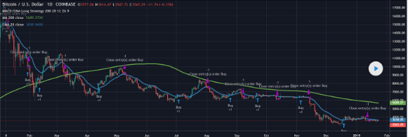 Exponential moving average