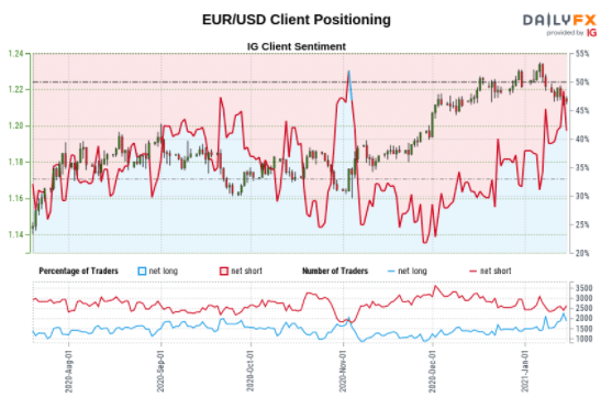 EUR/USD Client positioning