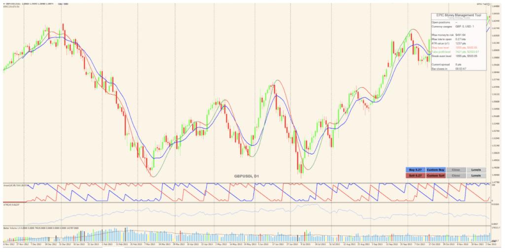 Thunder 30 Signals chart