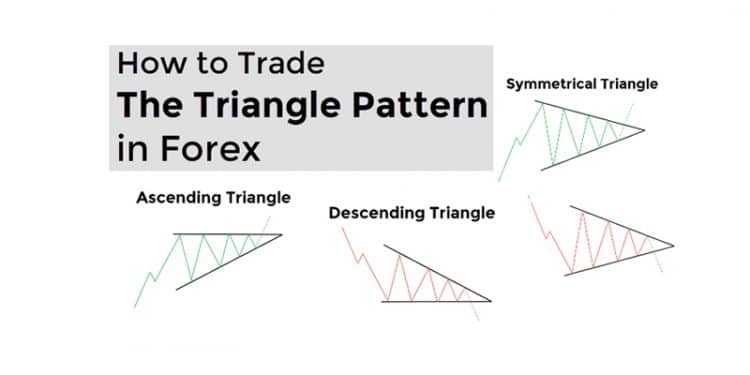 How Do the Top Forex Traders Use Triangle Chart Patterns