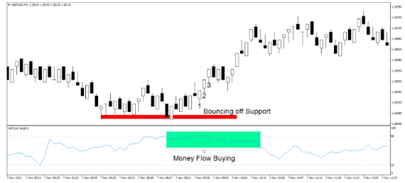 MFI indicator strategy