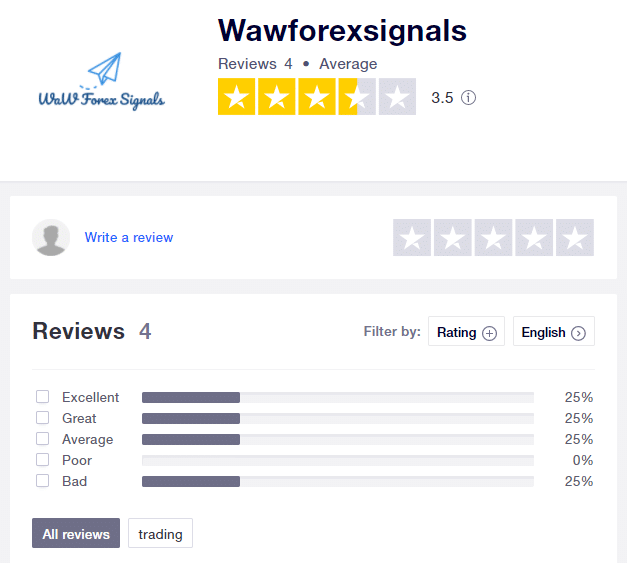 Waw Forex Signals People feedback