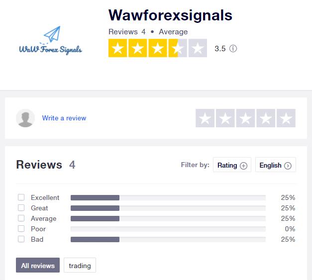 Waw Forex Signals People feedback