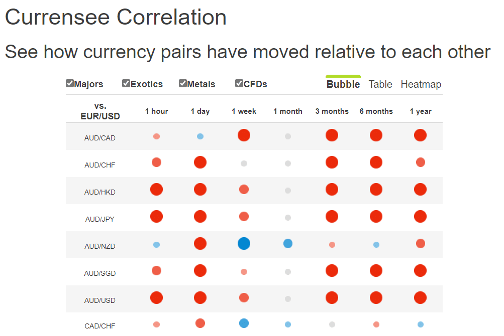 Currency correlation tool