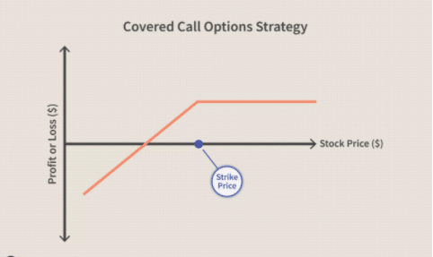 covered call options strategy