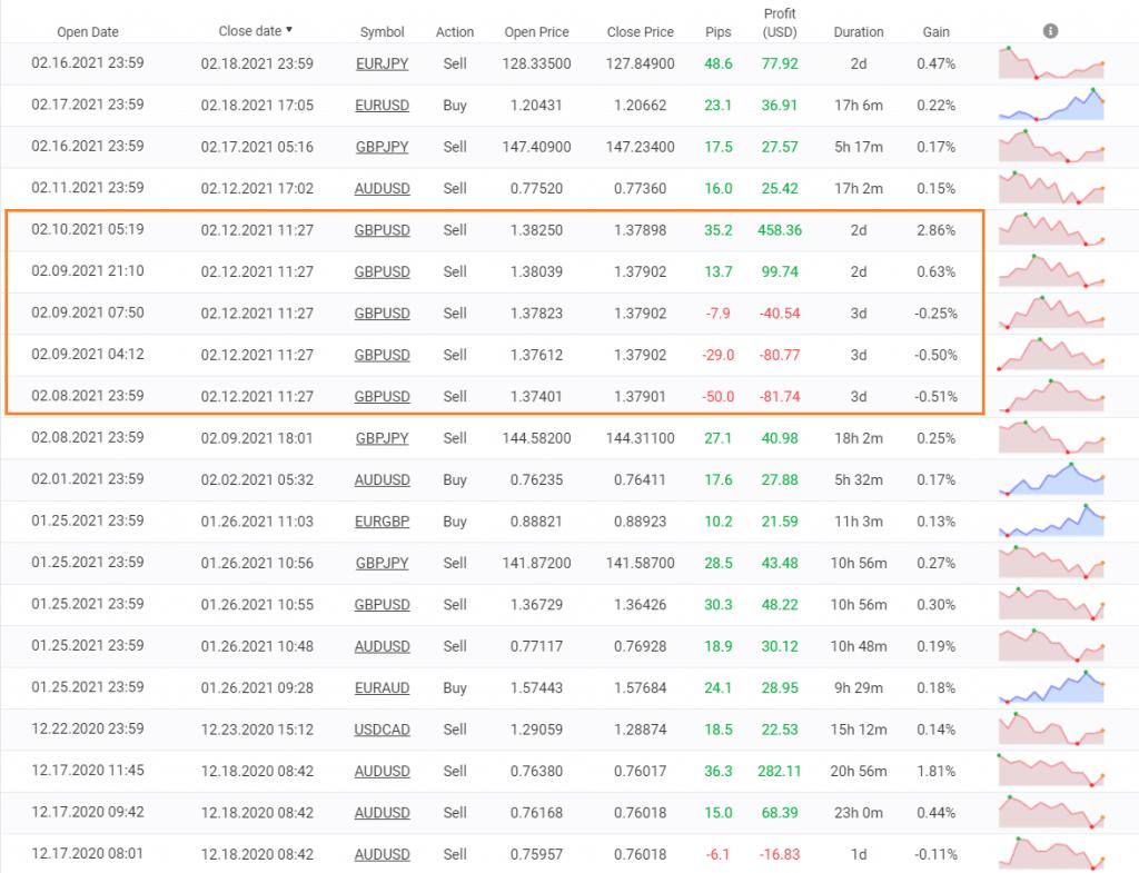 Forex Flex EA trading results