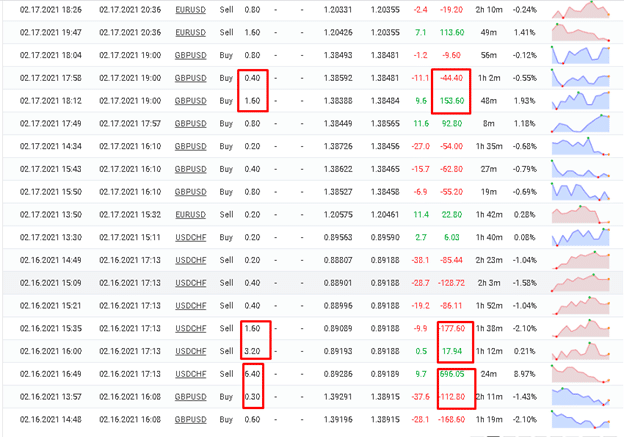 Forex Profit EA trading results