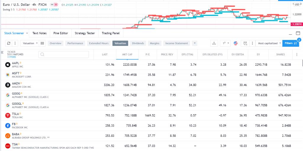 Stocks screener in TradingView