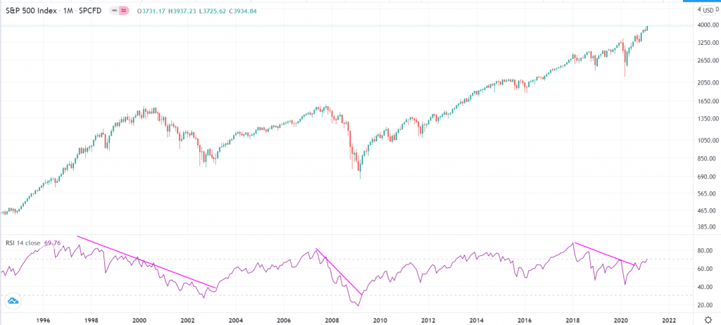 S&P 500 with the RSI