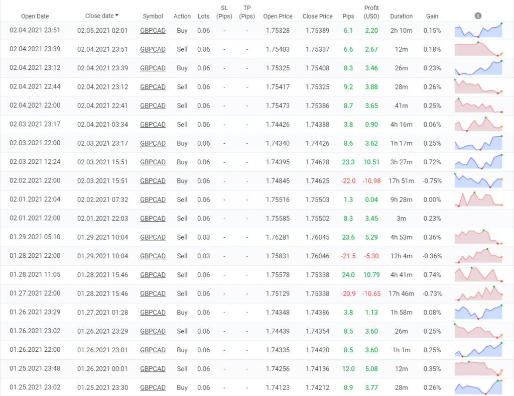 NCM Signals trading results