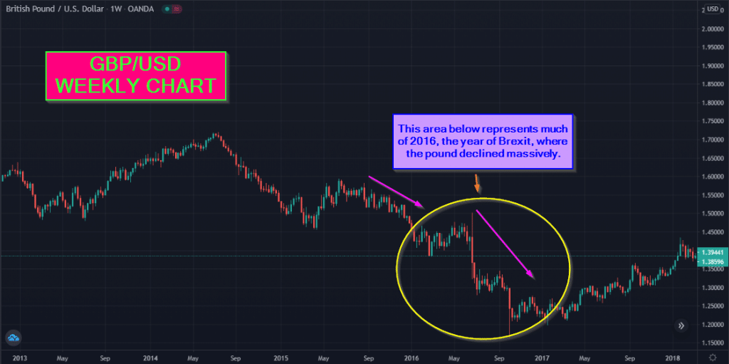 Examples of a recent position trading opportunity