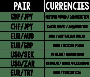 Cross-currencies