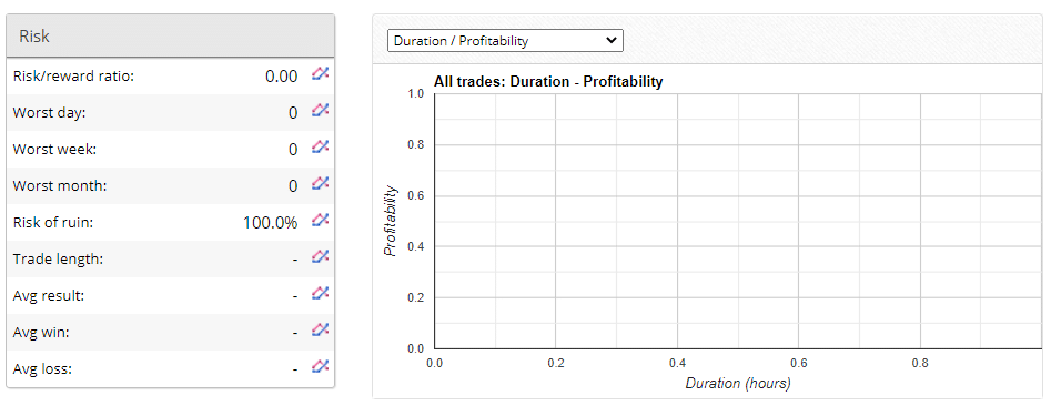 Verified Trading Results of Broker Profit