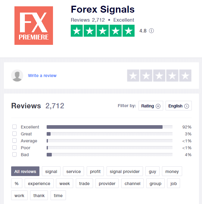 There's a page of FX Premiere on Trustpilot. The rate is 4.8 based on 2712 reviews.