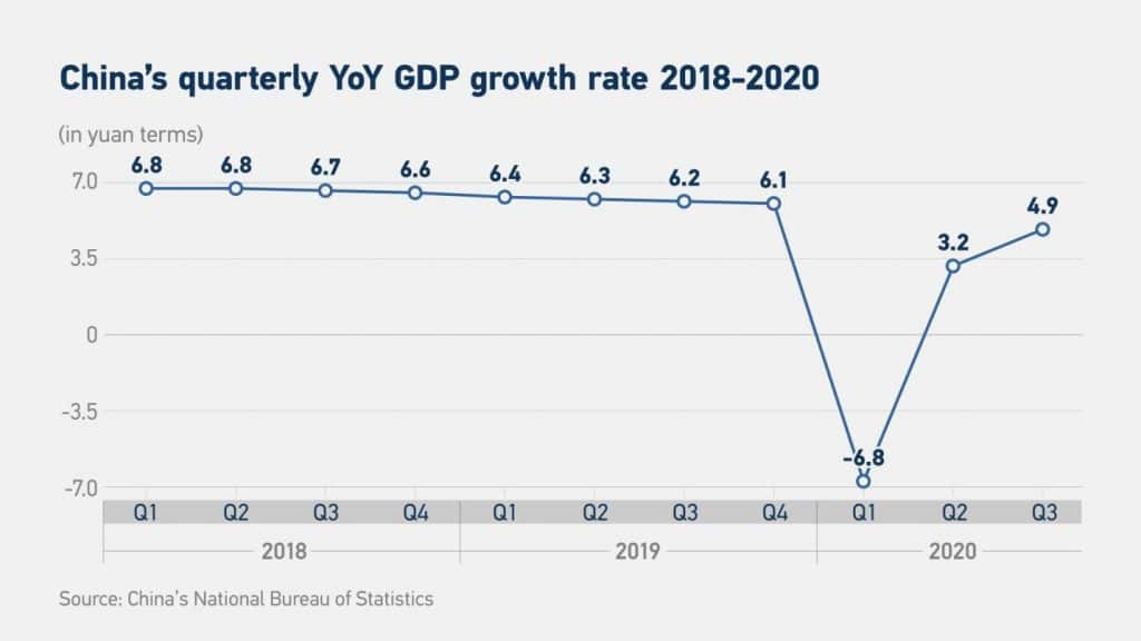 China's quarterly Yoy GDP growth rate 2018-2020