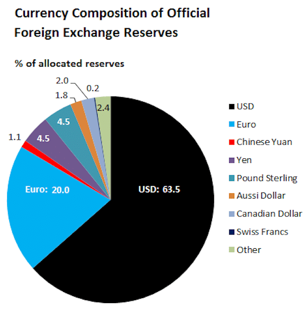 Currency composition of official foreign exchange reserves