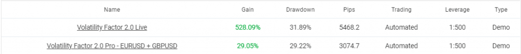 Volatility Factor 2.0. We remember there were four accounts in total. As we can see, two of them were removed.