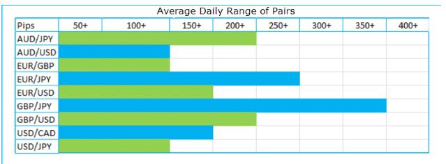 Average daily range of pairs