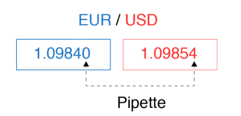 EUR/ USD. pipette