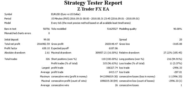 Z Trader FX EA Backtest