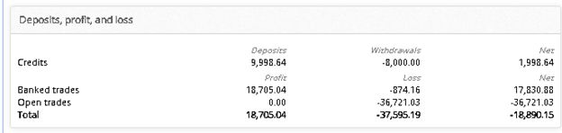 Verified Trading Results of Z Trader FX EA