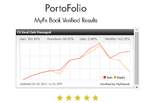 Verified Trading Results of FX Deal Club