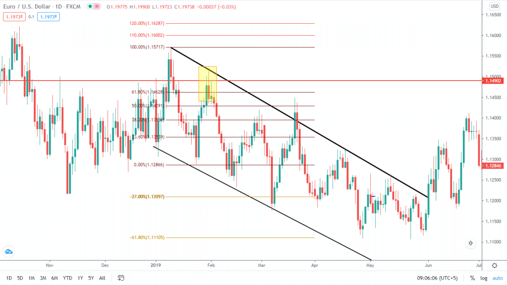 The chart may seem cluttered with price action indicators. Our execution's bearish setup is confirmed by the trend line, daily key level, and the 31.8% retracement on the Fibs.