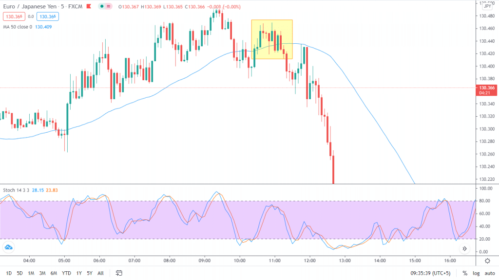 Stochastic indicator realizes overbought conditions, whereas the 50-period moving average indicates a potential point of resistance.