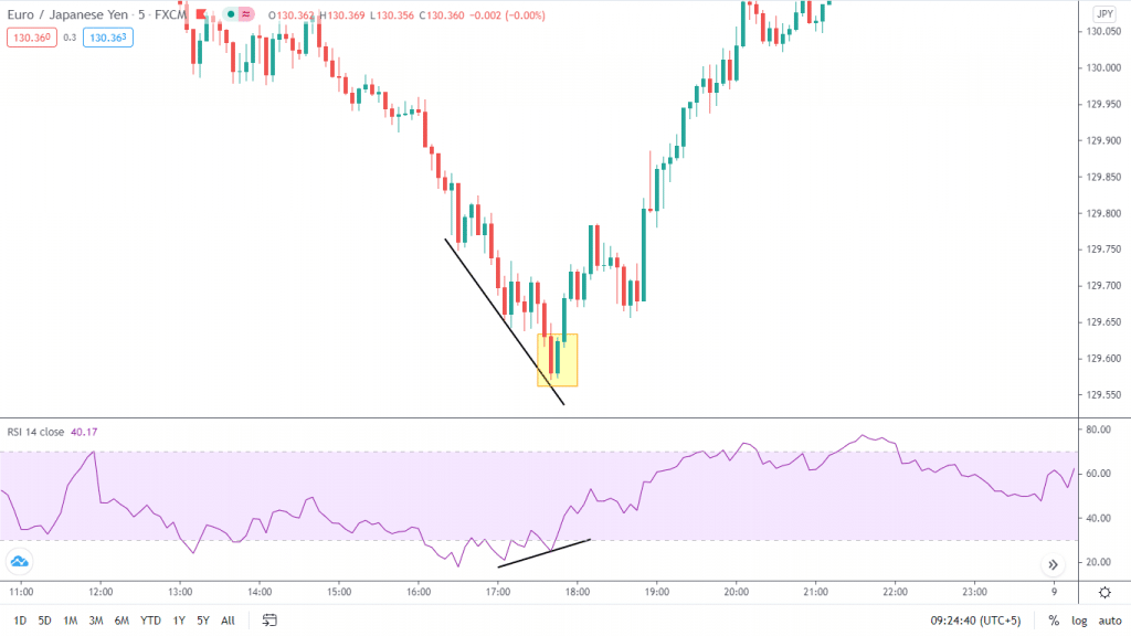A trader spots divergence in trading while using the RSI. As the price is making lower lows, the indicator is plotting higher highs.