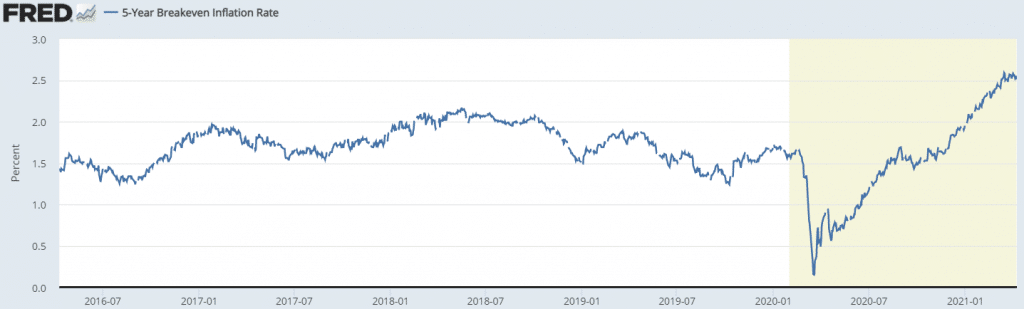 5-year breakeven inflation rate